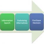 2.2 Il processo decisionale d'acquisto