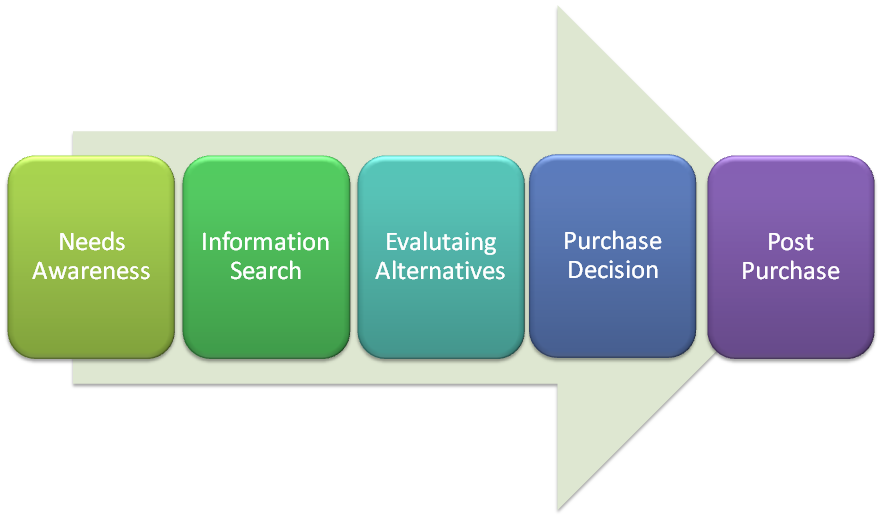 Consumer-Research-Process1