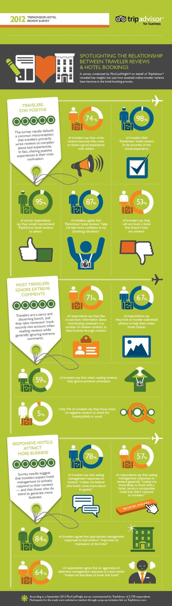reputazione online turistica infografica