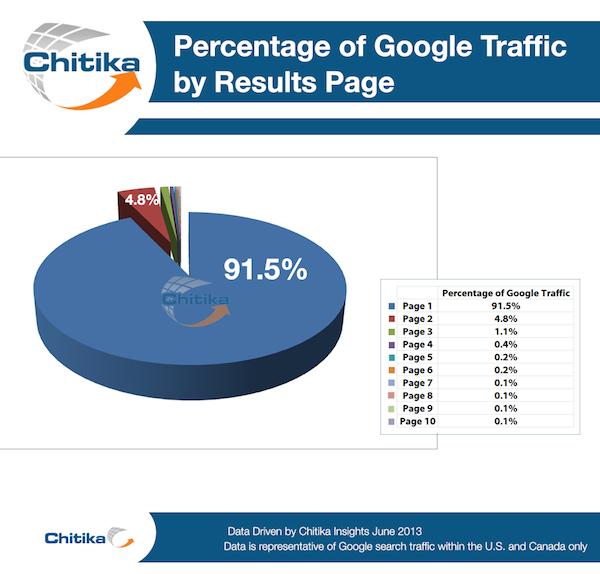 percentuale traffico google seconda pagina
