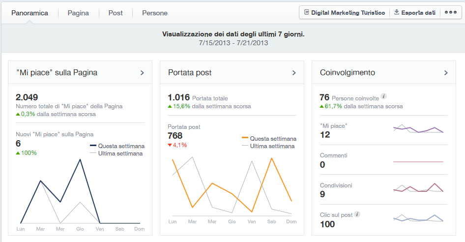 facebook-insights-per-hotel