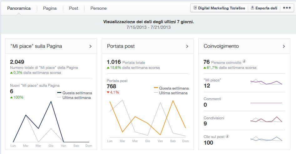 facebook-insights-per-hotel