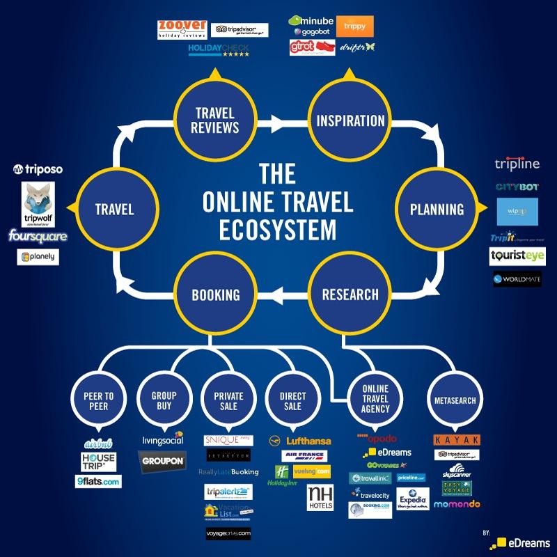 ecosistema distribuzione online