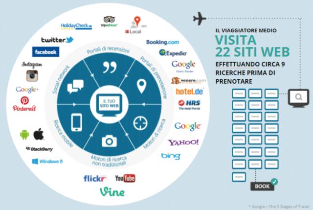 distribuzione turistica online